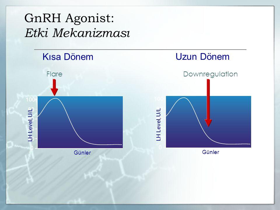 GnRH Agonist: Etki Mekanizması