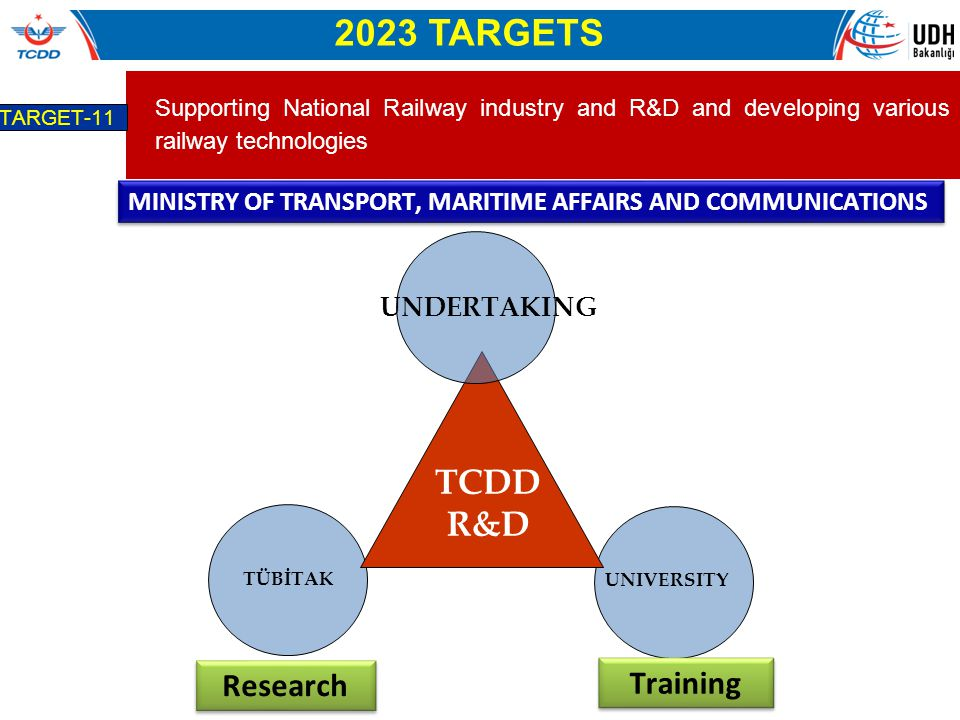 2023 TARGETS TCDD R&D Research Training