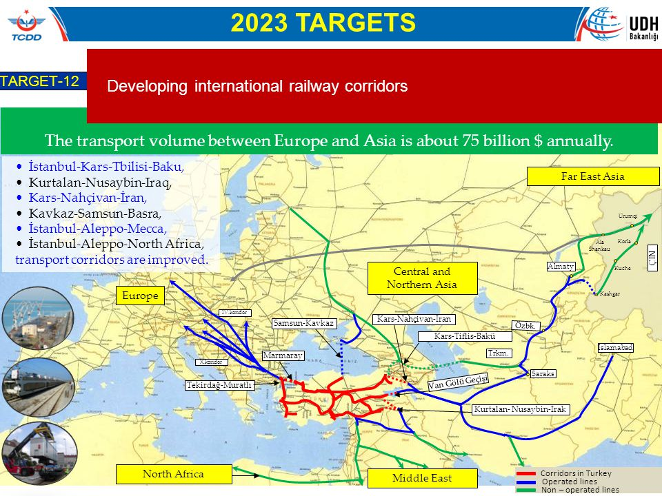 2023 TARGETS Developing international railway corridors