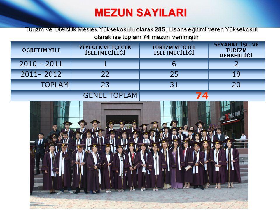 MEZUN SAYILARI 74 2010 - 2011 1 6 2 2011- 2012 22 25 18 TOPLAM 23 31