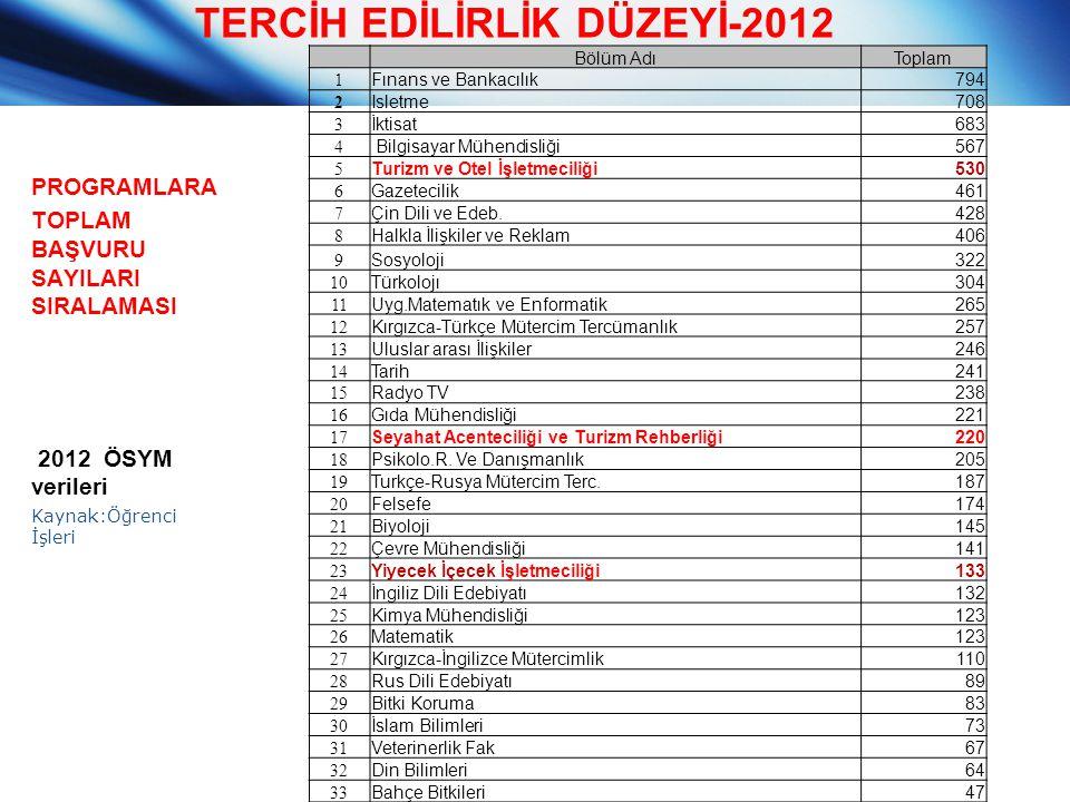 TERCİH EDİLİRLİK DÜZEYİ-2012