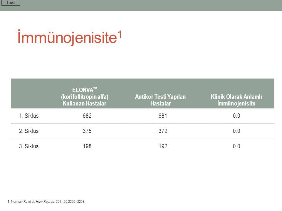 Antikor Testi Yapılan Hastalar Klinik Olarak Anlamlı İmmünojenisite