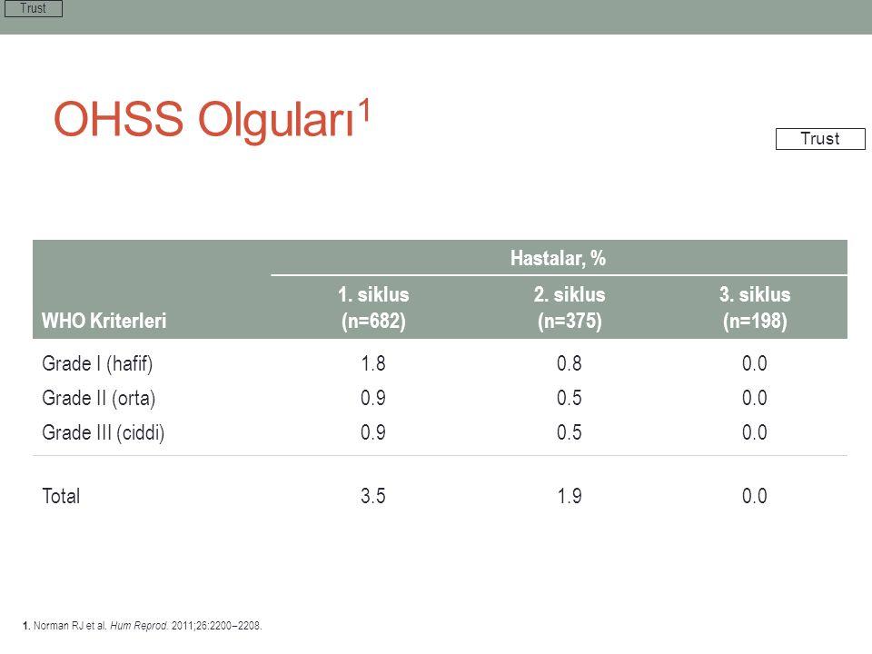 OHSS Olguları1 Hastalar, % WHO Kriterleri 1. siklus (n=682) 2. siklus