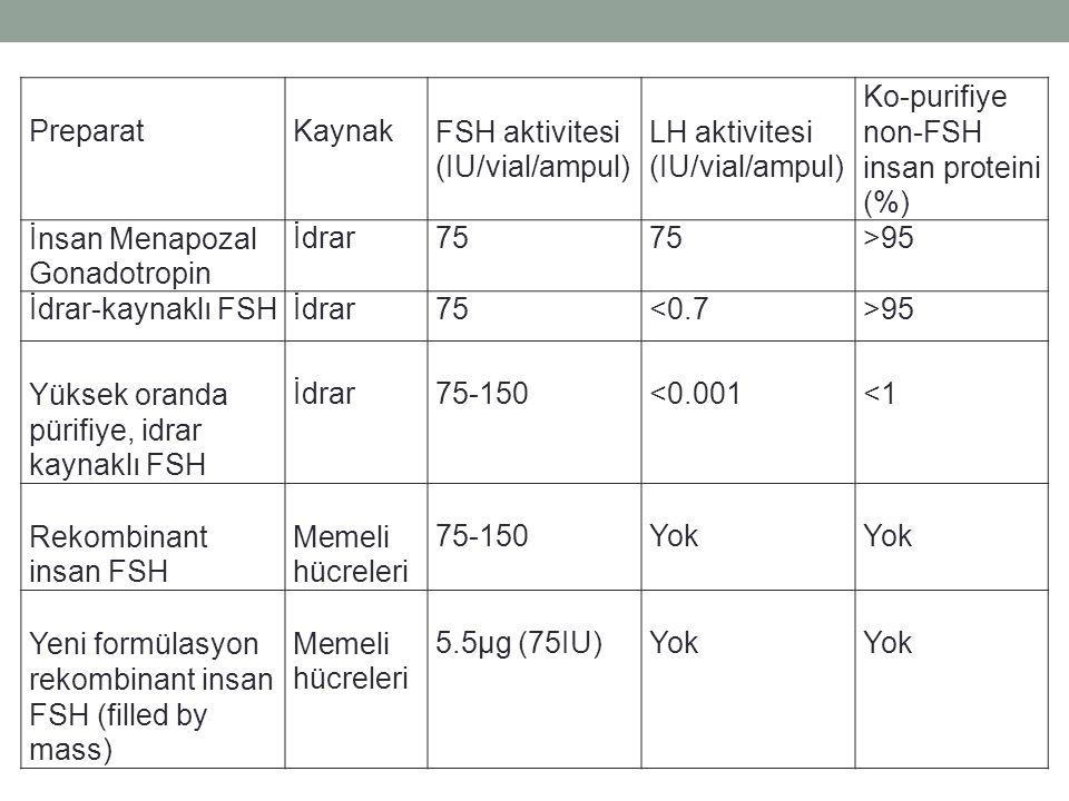 non-FSH insan proteini (%) İnsan Menapozal Gonadotropin İdrar 75