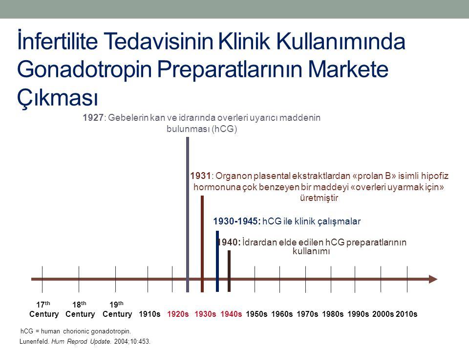 İnfertilite Tedavisinin Klinik Kullanımında Gonadotropin Preparatlarının Markete Çıkması
