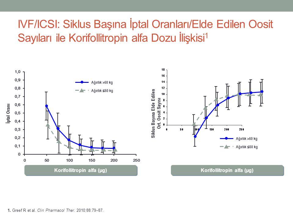 IVF/ICSI: Siklus Başına İptal Oranları/Elde Edilen Oosit Sayıları ile Korifollitropin alfa Dozu İlişkisi1