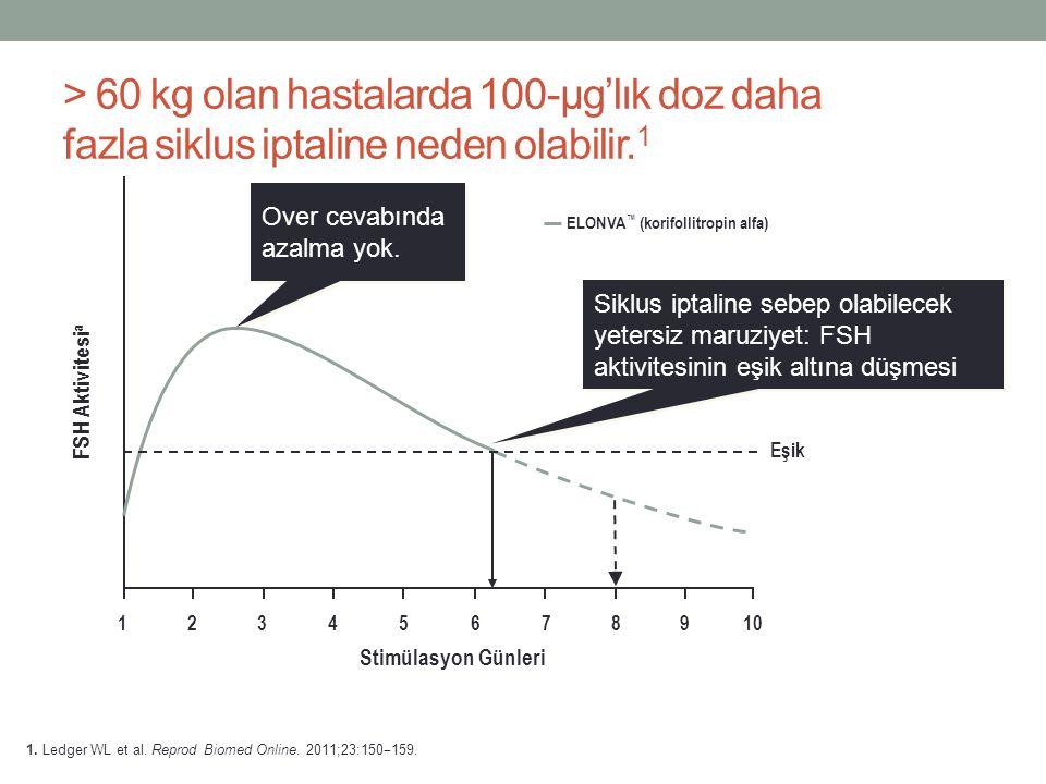 > 60 kg olan hastalarda 100-µg'lık doz daha fazla siklus iptaline neden olabilir.1