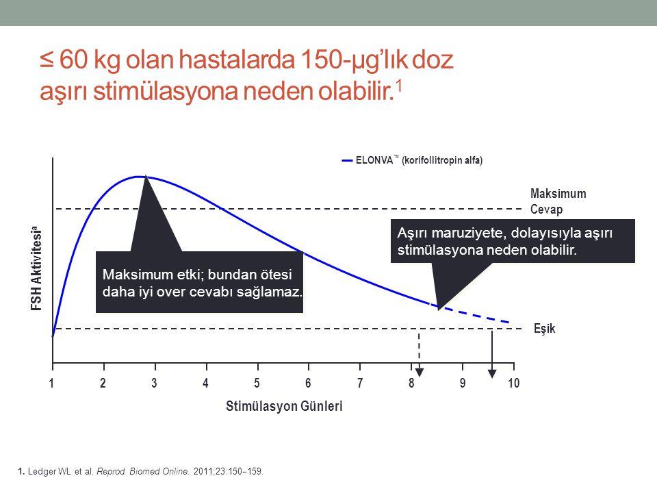 ≤ 60 kg olan hastalarda 150-µg'lık doz aşırı stimülasyona neden olabilir.1
