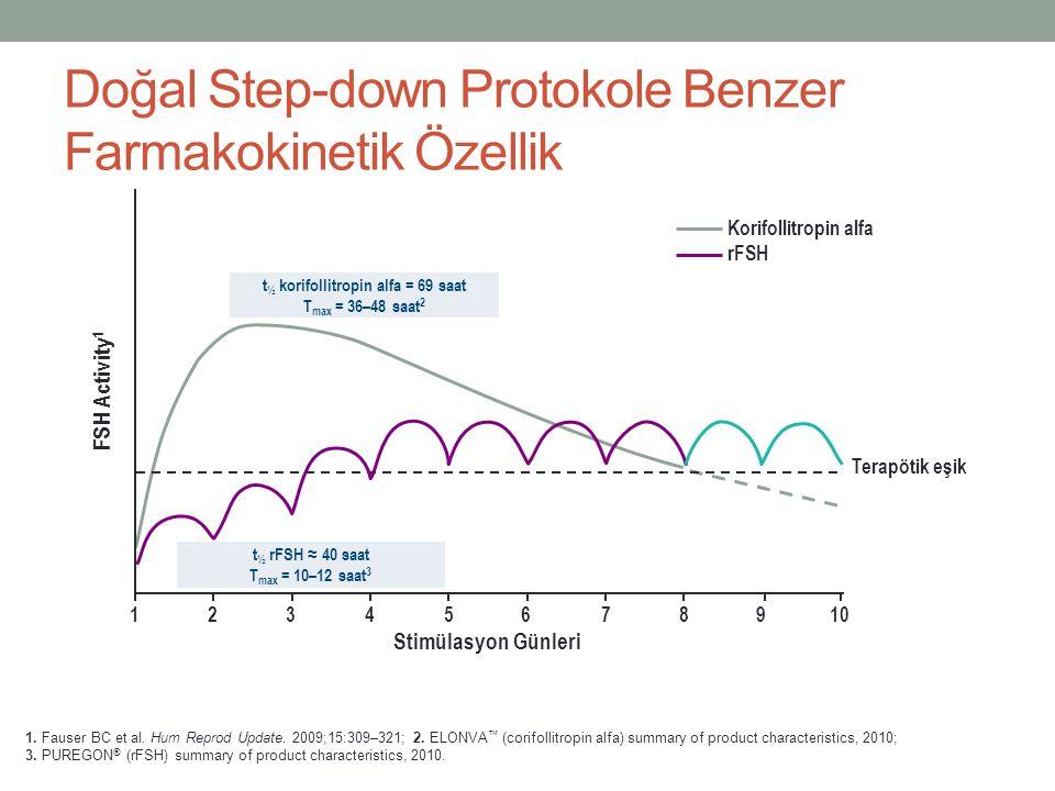 Doğal Step-down Protokole Benzer Farmakokinetik Özellik