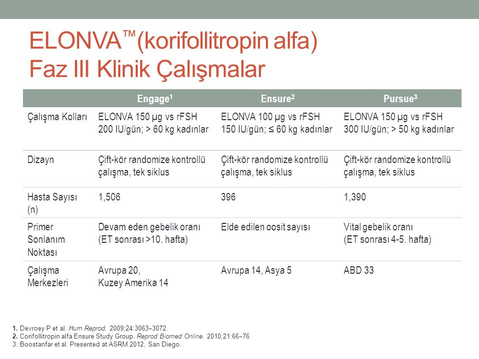 ELONVA™(korifollitropin alfa) Faz III Klinik Çalışmalar