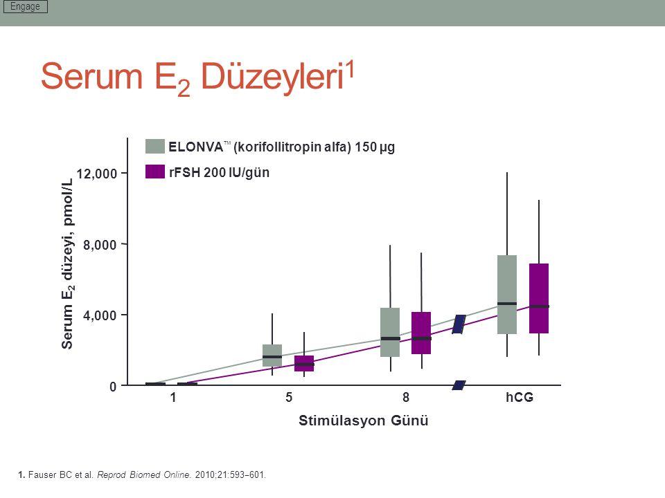 Serum E2 Düzeyleri1 Serum E2 düzeyi, pmol/L Stimülasyon Günü 4,000