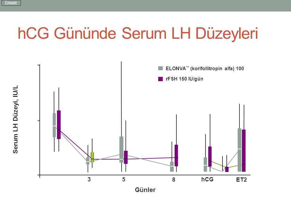 hCG Gününde Serum LH Düzeyleri