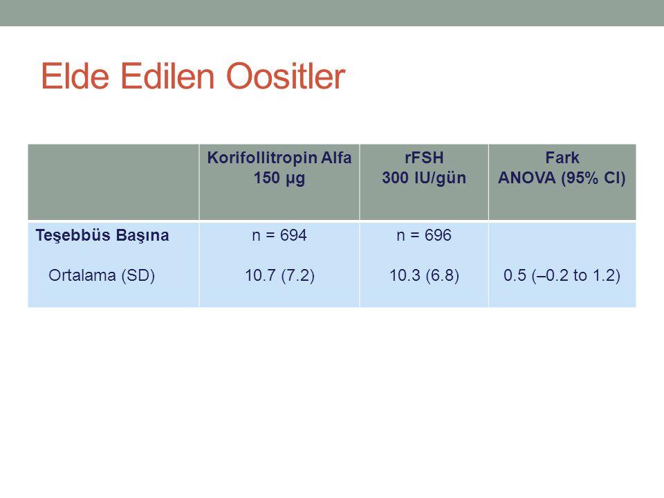 Elde Edilen Oositler Korifollitropin Alfa 150 µg rFSH 300 IU/gün Fark