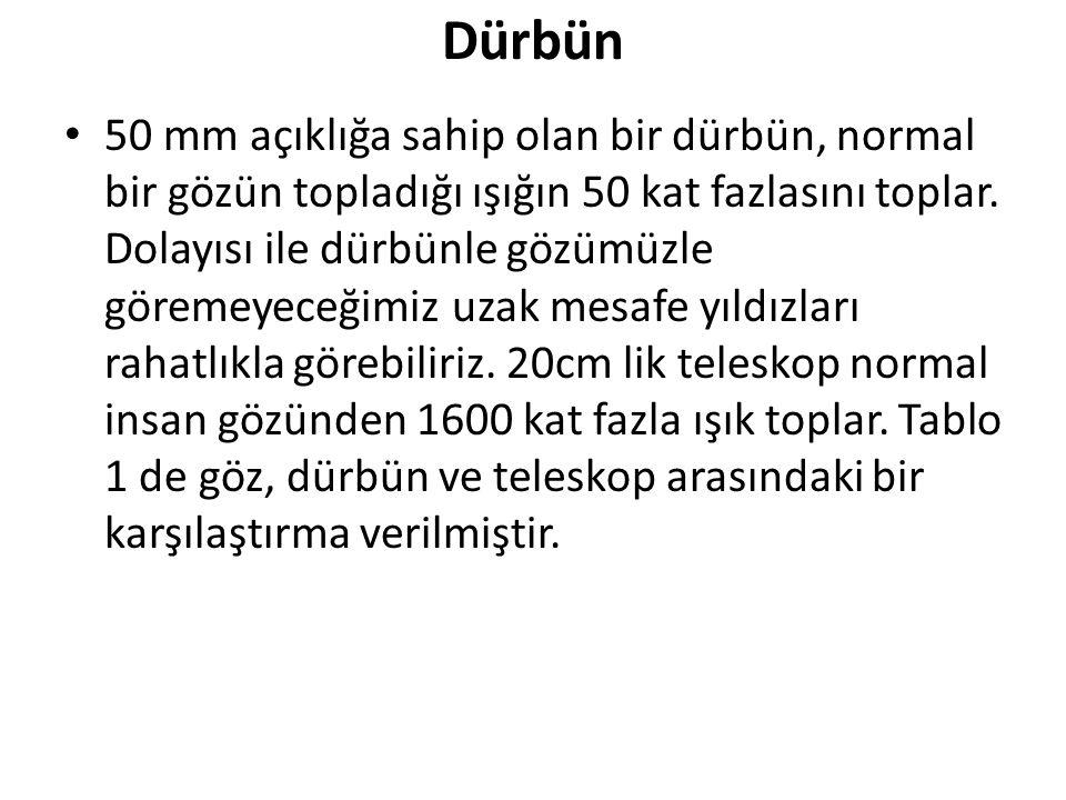 Dürbün