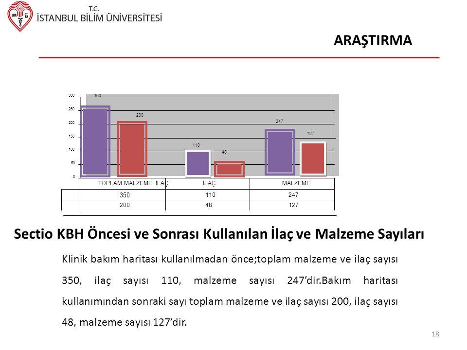 Sectio KBH Öncesi ve Sonrası Kullanılan İlaç ve Malzeme Sayıları