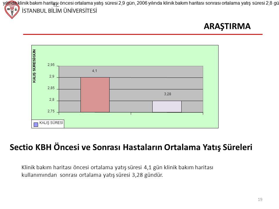 Sectio KBH Öncesi ve Sonrası Hastaların Ortalama Yatış Süreleri