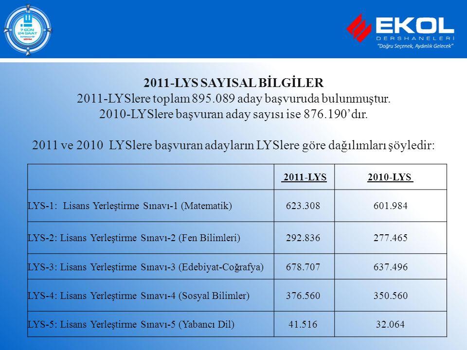 2011-LYSlere toplam 895.089 aday başvuruda bulunmuştur.