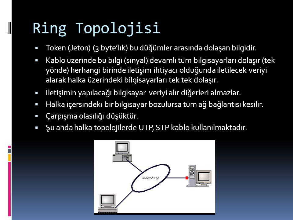 Ring Topolojisi Token (Jeton) (3 byte'lık) bu düğümler arasında dolaşan bilgidir.