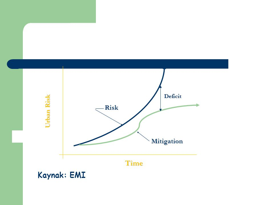 Time Kaynak: EMI Urban Risk Risk Mitigation Deficit