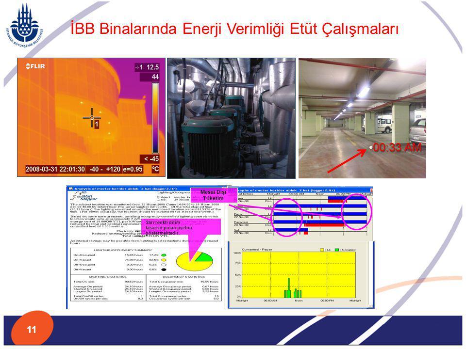 İBB Binalarında Enerji Verimliği Etüt Çalışmaları