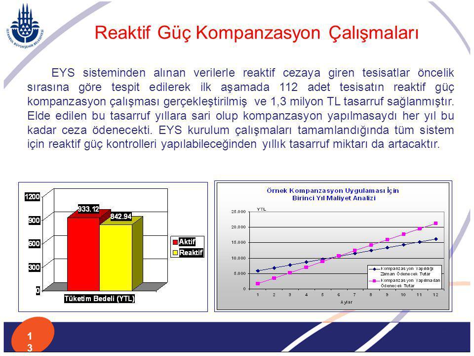 Reaktif Güç Kompanzasyon Çalışmaları