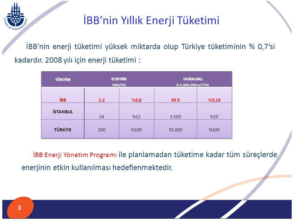 İBB'nin Yıllık Enerji Tüketimi