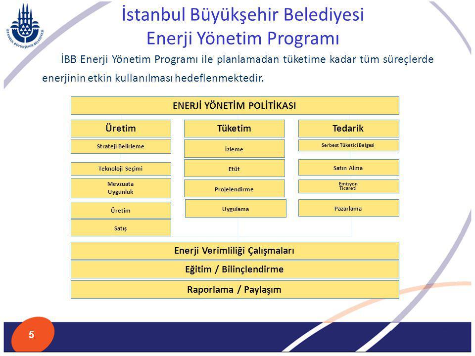 İstanbul Büyükşehir Belediyesi Enerji Yönetim Programı