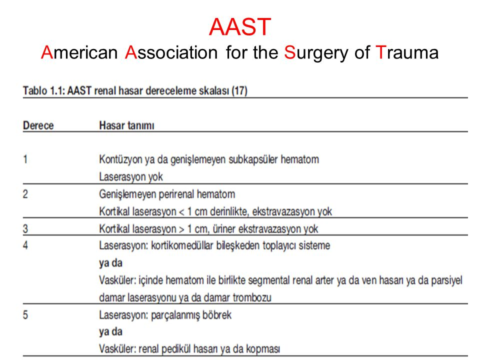 AAST American Association for the Surgery of Trauma