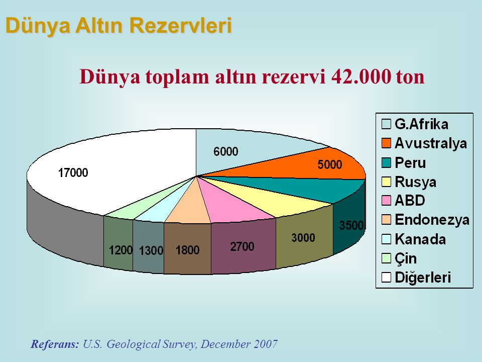 Dünya toplam altın rezervi 42.000 ton
