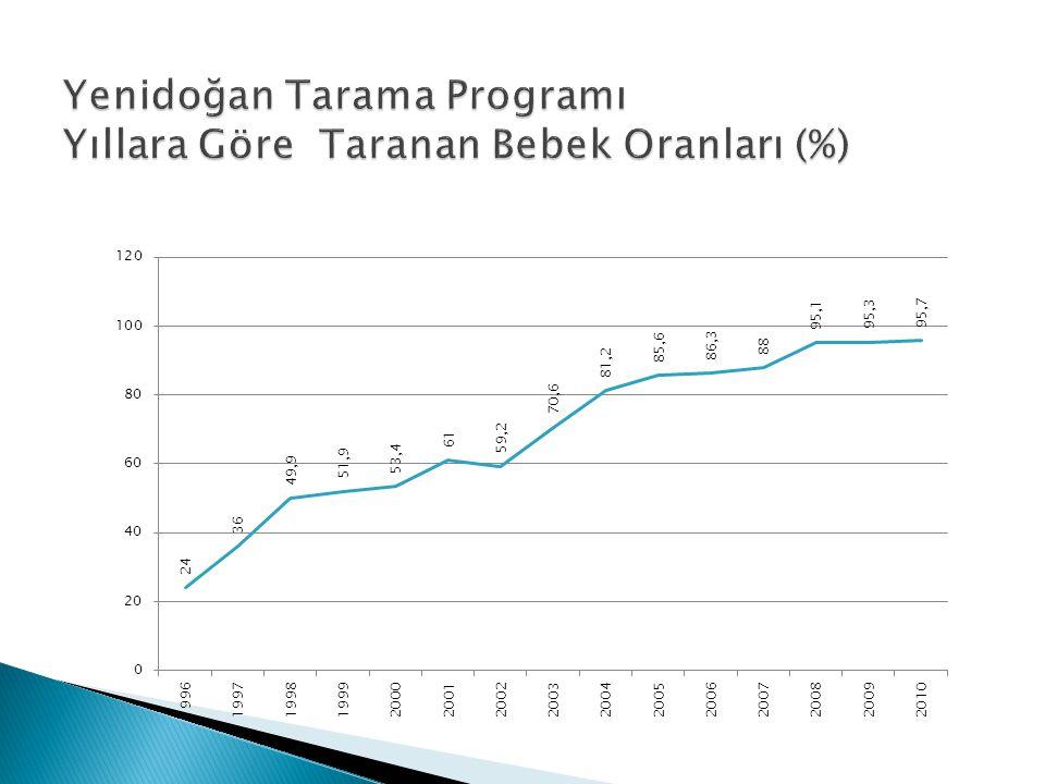 Yenidoğan Tarama Programı Yıllara Göre Taranan Bebek Oranları (%)