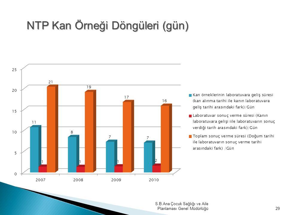 NTP Kan Örneği Döngüleri (gün)