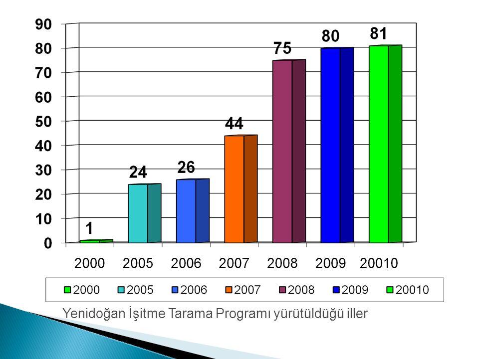Yenidoğan İşitme Tarama Programı yürütüldüğü iller