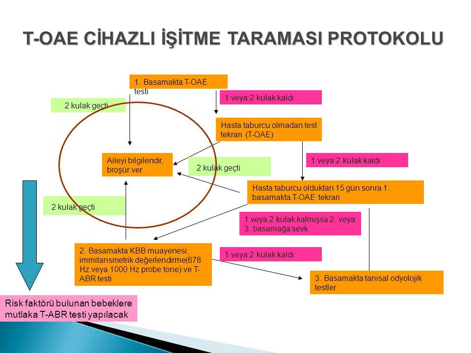 T-OAE CİHAZLI İŞİTME TARAMASI PROTOKOLU