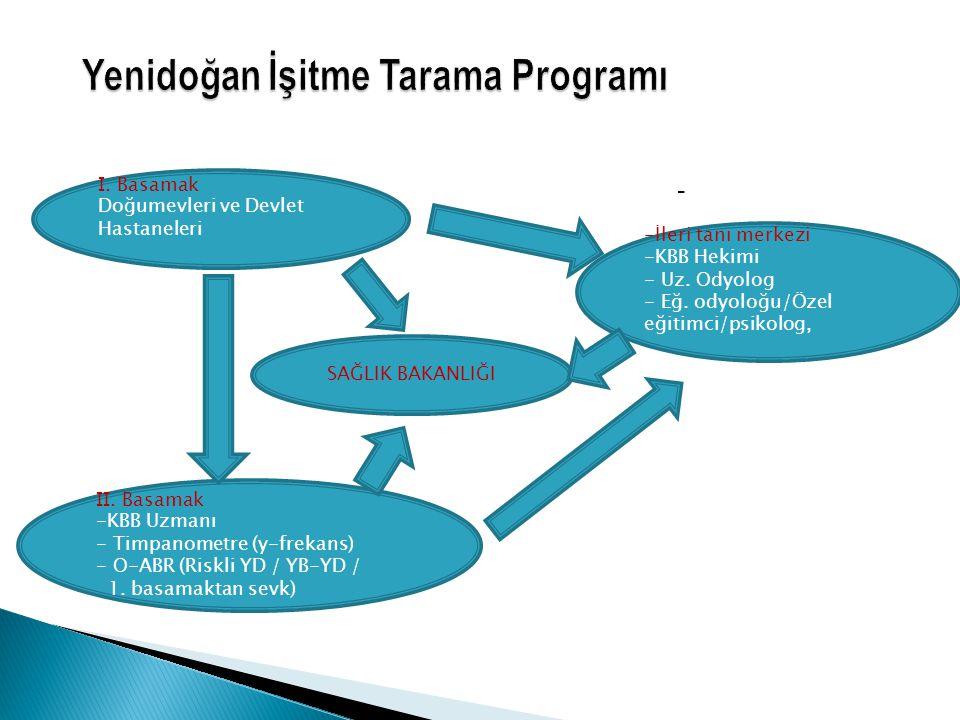 Yenidoğan İşitme Tarama Programı