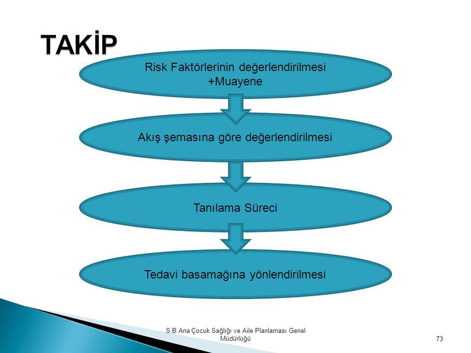 TAKİP Risk Faktörlerinin değerlendirilmesi +Muayene