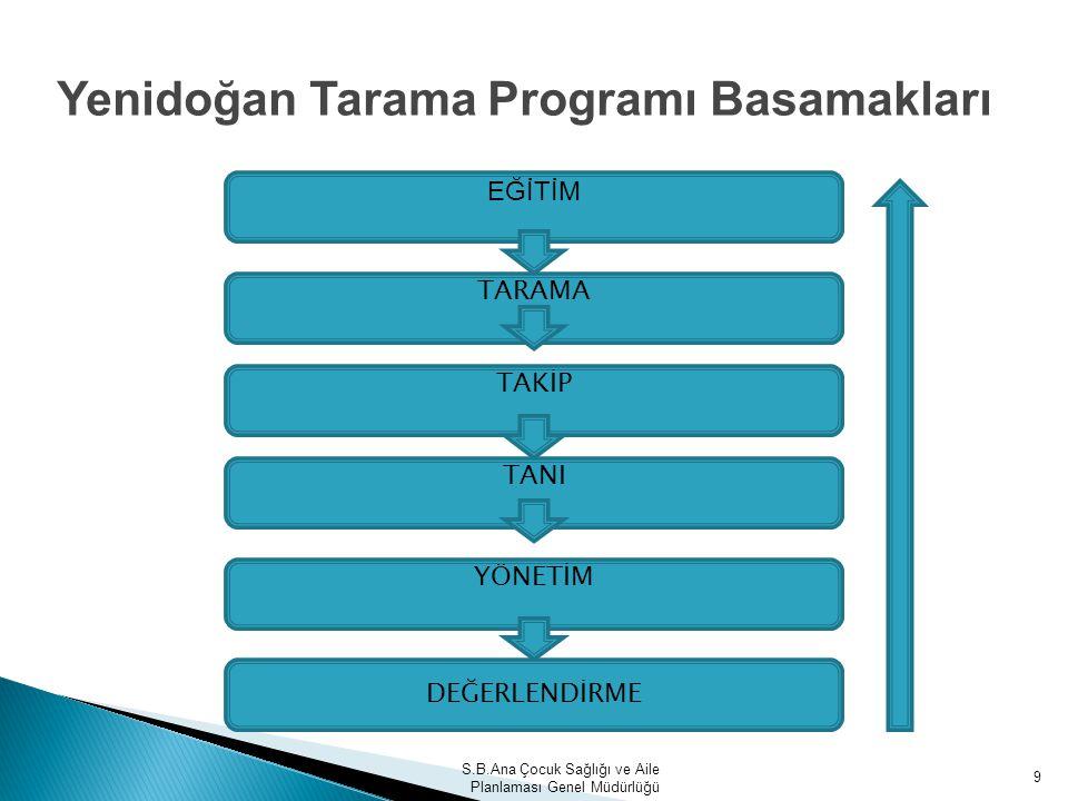 Yenidoğan Tarama Programı Basamakları