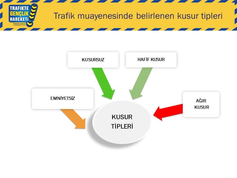 Trafik muayenesinde belirlenen kusur tipleri