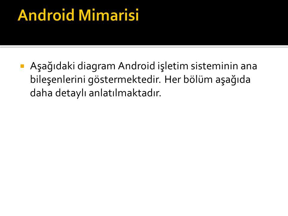 Android Mimarisi Aşağıdaki diagram Android işletim sisteminin ana bileşenlerini göstermektedir.