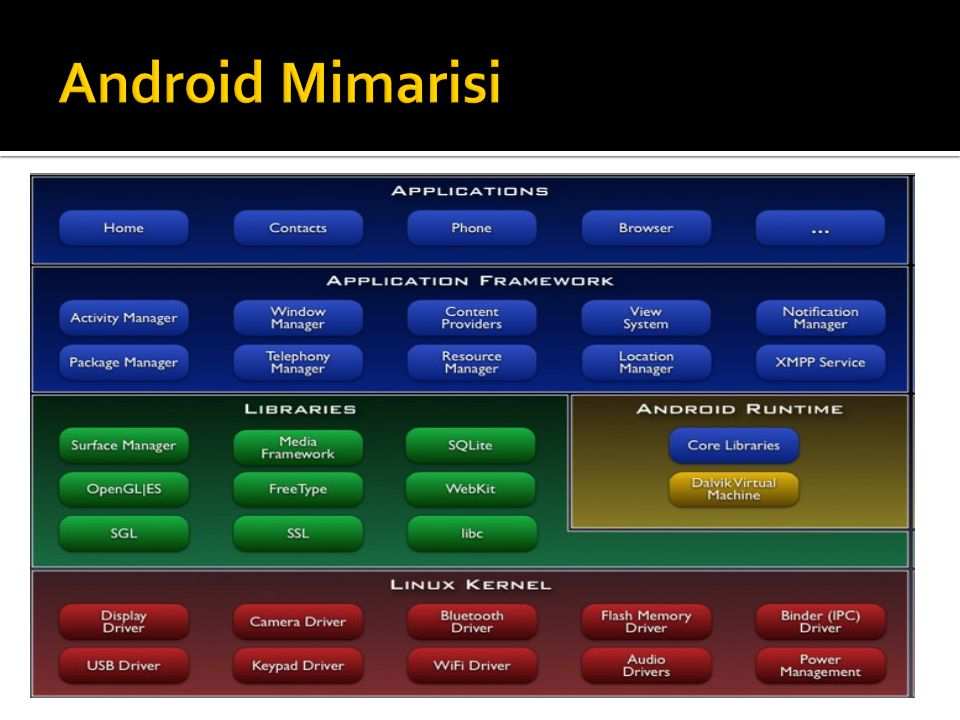 Android Mimarisi