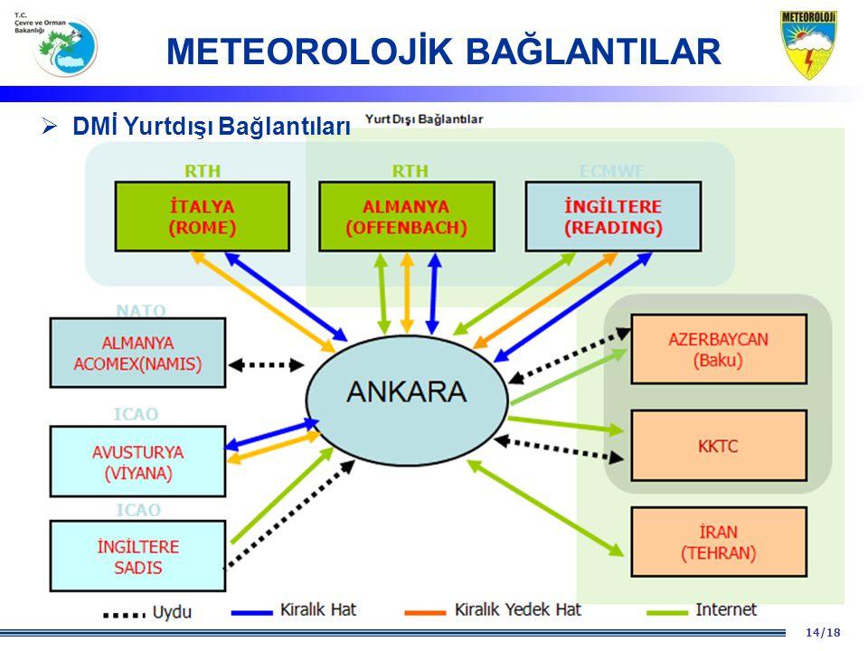METEOROLOJİK BAĞLANTILAR