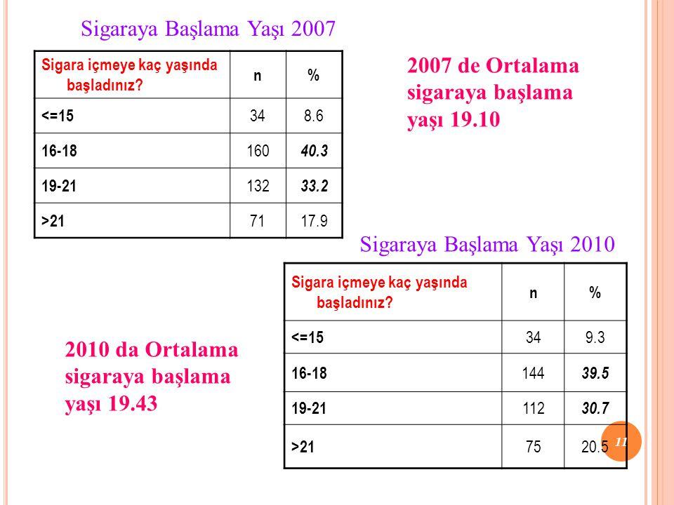2007 de Ortalama sigaraya başlama yaşı 19.10