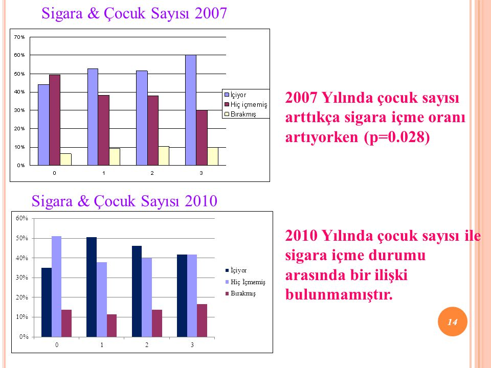 Sigara & Çocuk Sayısı 2007 2007 Yılında çocuk sayısı arttıkça sigara içme oranı artıyorken (p=0.028)