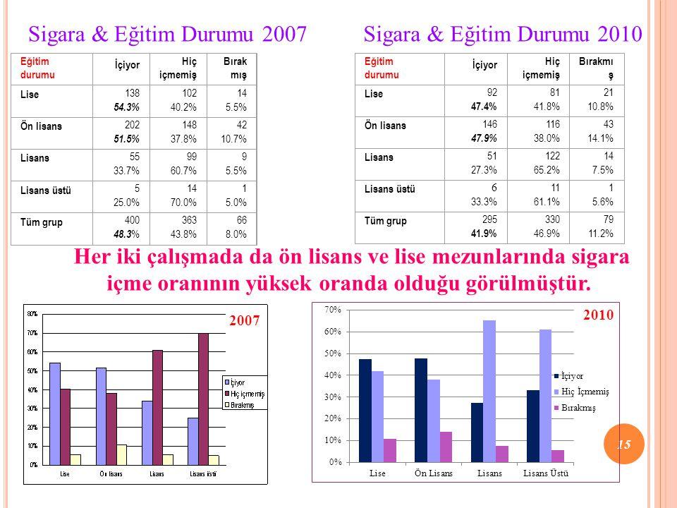 Sigara & Eğitim Durumu 2007 Sigara & Eğitim Durumu 2010. Eğitim durumu. İçiyor. Hiç içmemiş. Bırakmış.