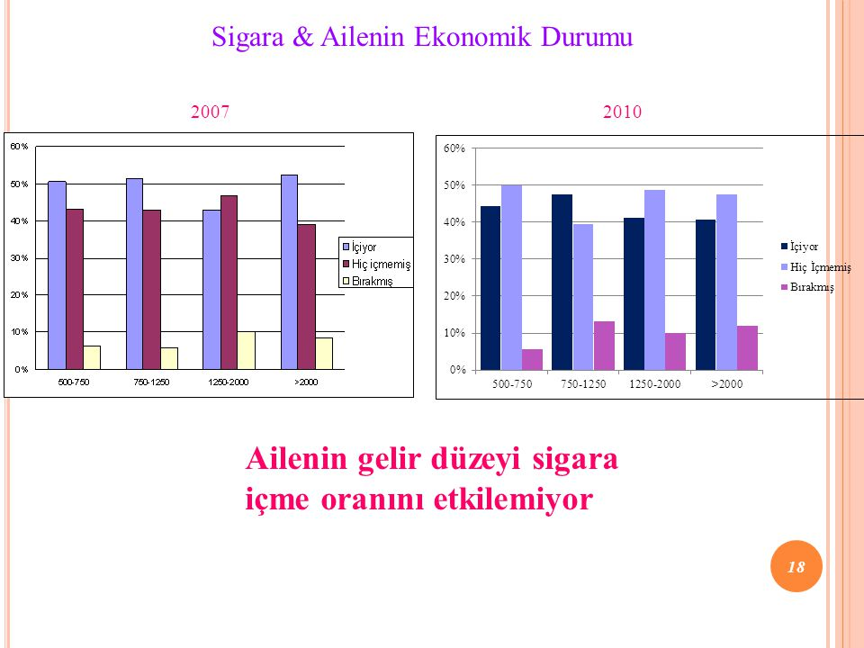 Ailenin gelir düzeyi sigara içme oranını etkilemiyor