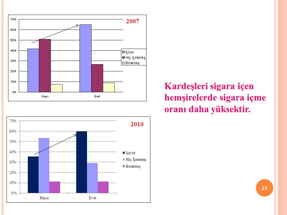 Kardeşleri sigara içen hemşirelerde sigara içme oranı daha yüksektir.