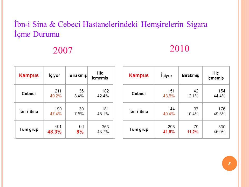 İbn-i Sina & Cebeci Hastanelerindeki Hemşirelerin Sigara İçme Durumu