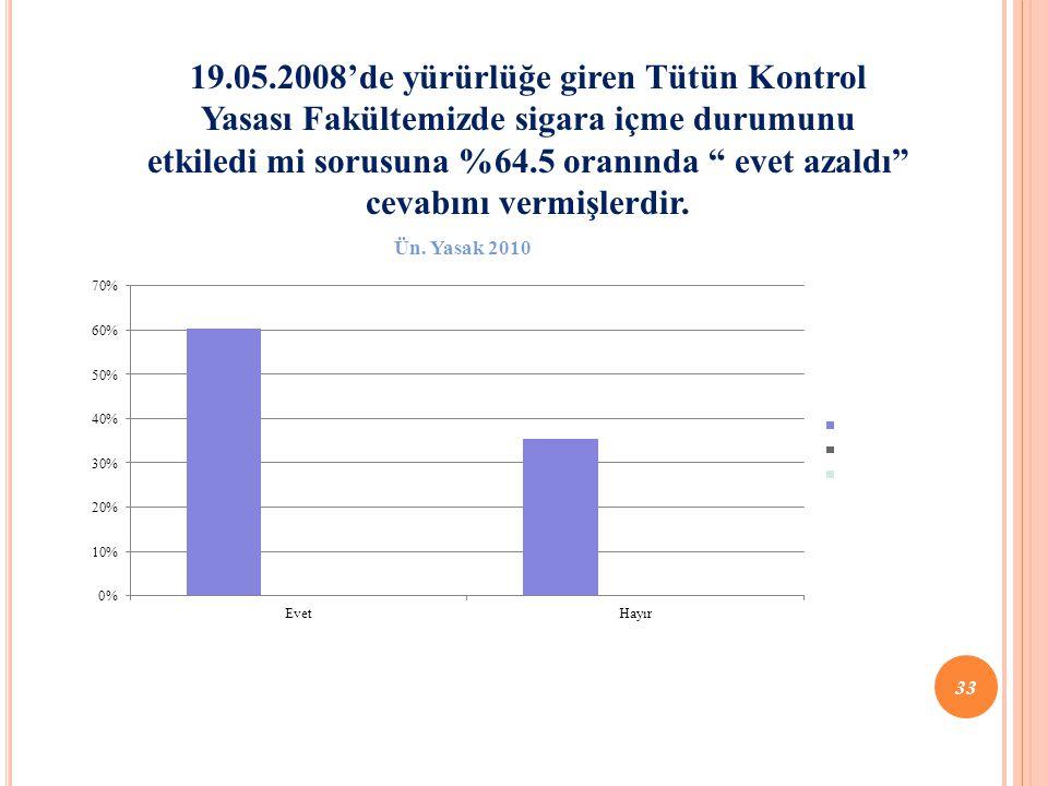 19.05.2008'de yürürlüğe giren Tütün Kontrol Yasası Fakültemizde sigara içme durumunu etkiledi mi sorusuna %64.5 oranında evet azaldı cevabını vermişlerdir.