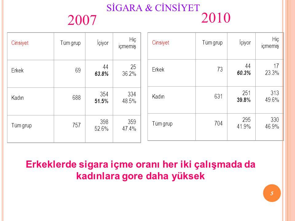 SİGARA & CİNSİYET 2010. 2007. Cinsiyet. Tüm grup. İçiyor. Hiç içmemiş. Erkek. 69. 44. 63.8%