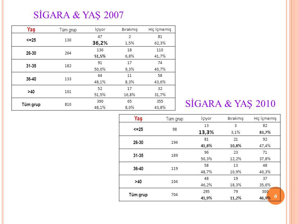 SİGARA & YAŞ 2007 SİGARA & YAŞ 2010 Yaş 36,2% Yaş 13,3% Tüm grup