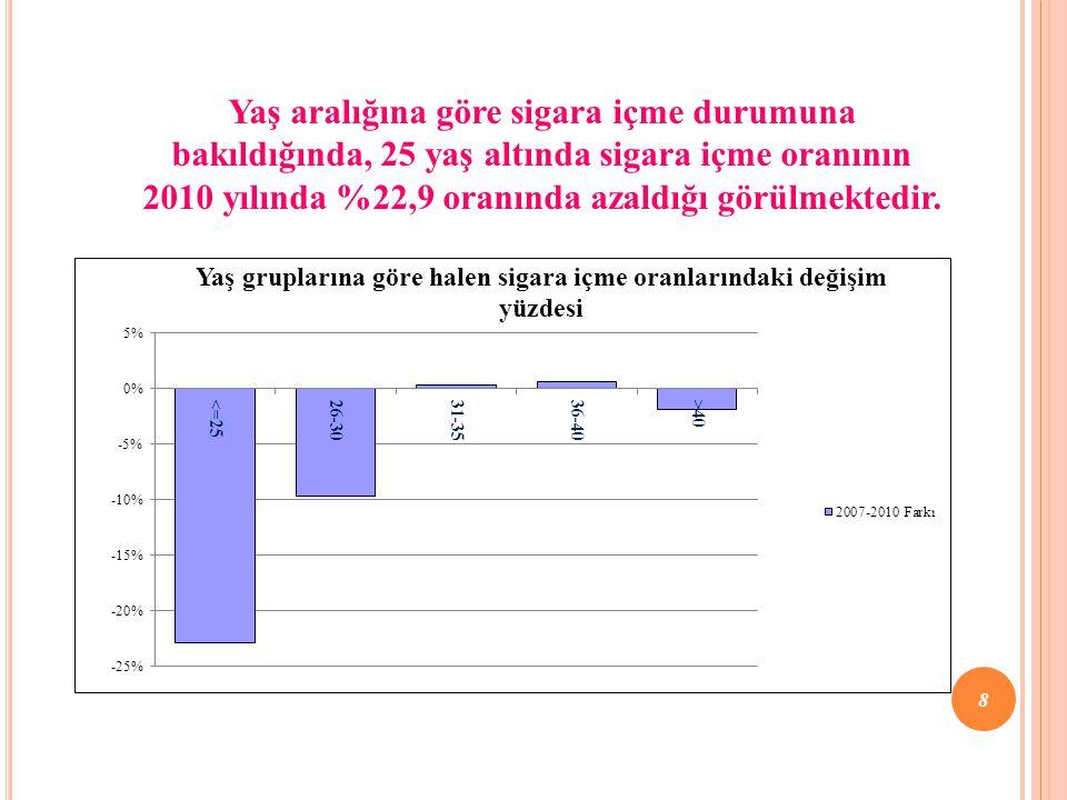Yaş aralığına göre sigara içme durumuna bakıldığında, 25 yaş altında sigara içme oranının 2010 yılında %22,9 oranında azaldığı görülmektedir.